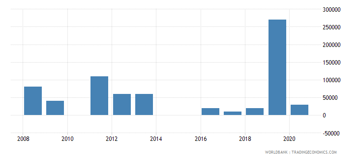 nigeria net bilateral aid flows from dac donors portugal us dollar wb data