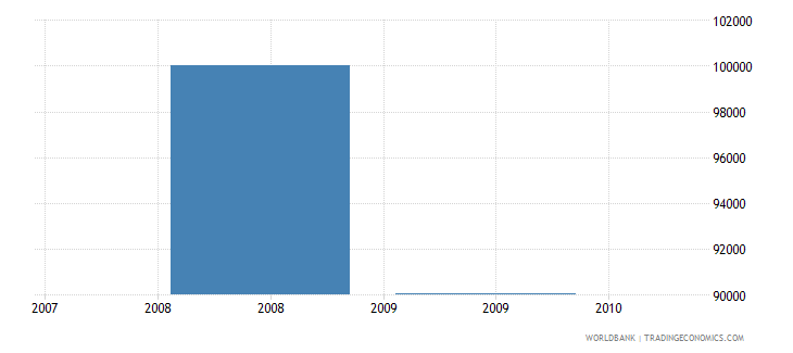 nigeria net bilateral aid flows from dac donors slovenia current us$ wb data