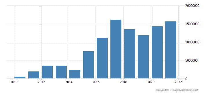 nigeria net bilateral aid flows from dac donors switzerland us dollar wb data