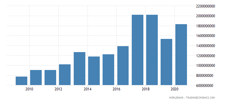 nigeria net bilateral aid flows from dac donors total us dollar wb data