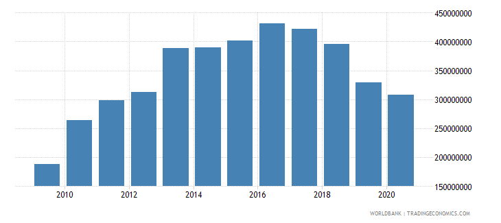 nigeria net bilateral aid flows from dac donors united kingdom us dollar wb data