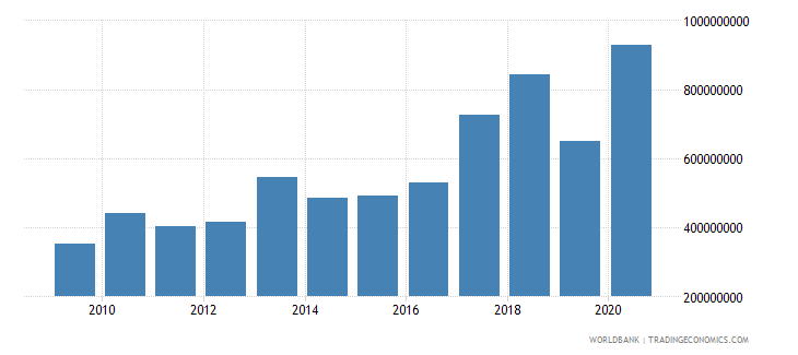 nigeria net bilateral aid flows from dac donors united states us dollar wb data