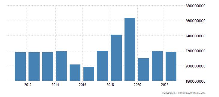 nigeria net current transfers bop us dollar wb data