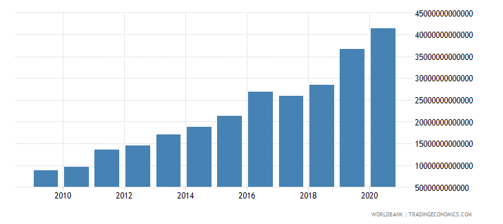nigeria net domestic credit current lcu wb data