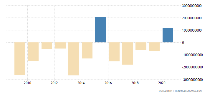 nigeria net errors and omissions adjusted bop us dollar wb data