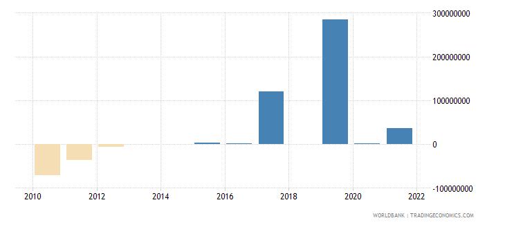 nigeria net financial flows ibrd nfl us dollar wb data