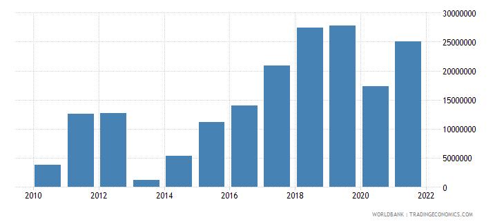 nigeria net financial flows others nfl us dollar wb data