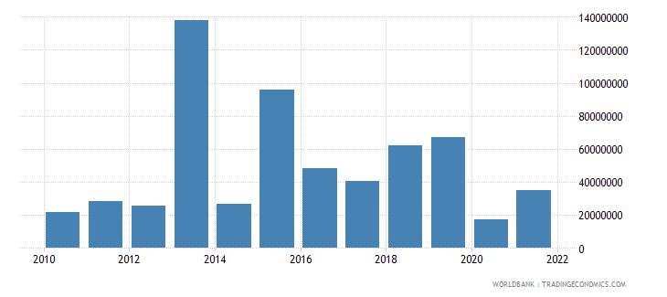 nigeria net financial flows rdb concessional nfl us dollar wb data
