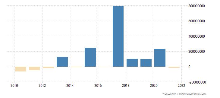 nigeria net financial flows rdb nonconcessional nfl us dollar wb data