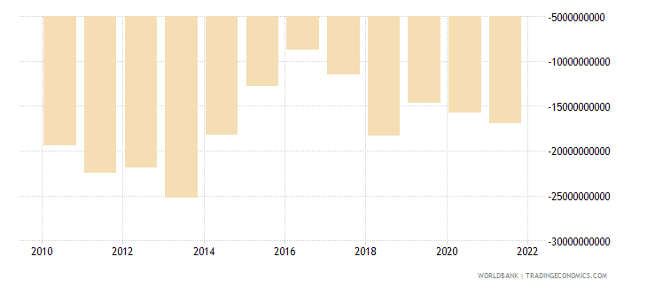 nigeria net income from abroad us dollar wb data