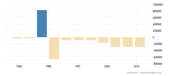 nigeria net migration wb data