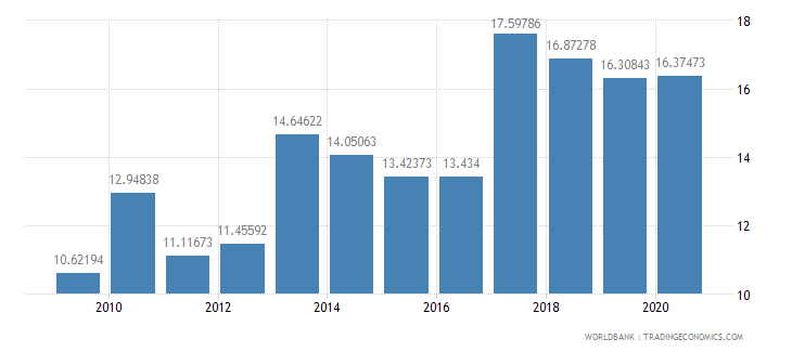 nigeria net oda received per capita us dollar wb data