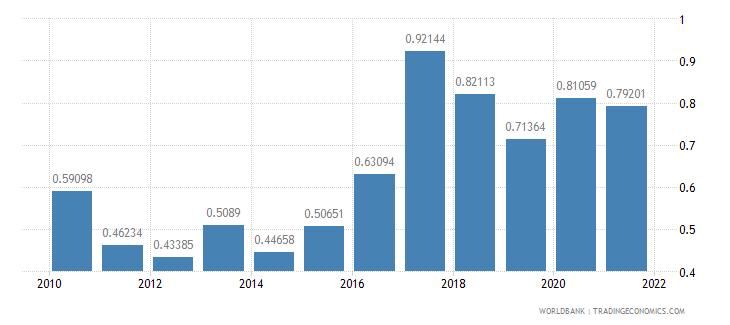 nigeria net oda received percent of gni wb data