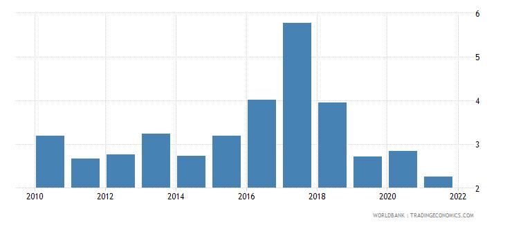 nigeria net oda received percent of gross capital formation wb data