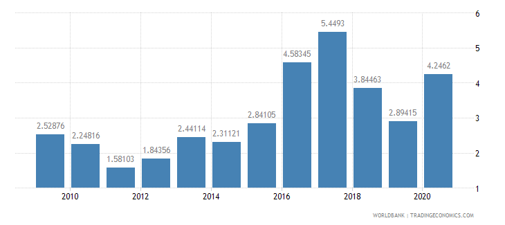 nigeria net oda received percent of imports of goods and services wb data
