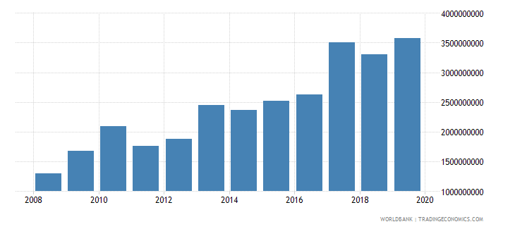 nigeria net official development assistance and official aid received constant 2007 us dollar wb data