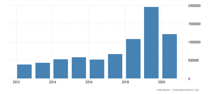 nigeria net official flows from un agencies ilo current us$ wb data