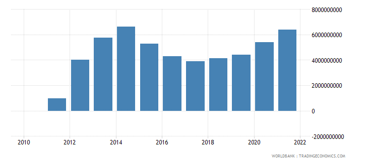 nigeria net taxes on products us dollar wb data