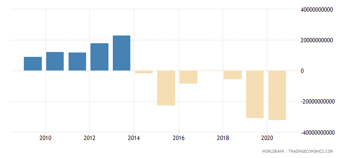 nigeria net trade in goods and services bop us dollar wb data