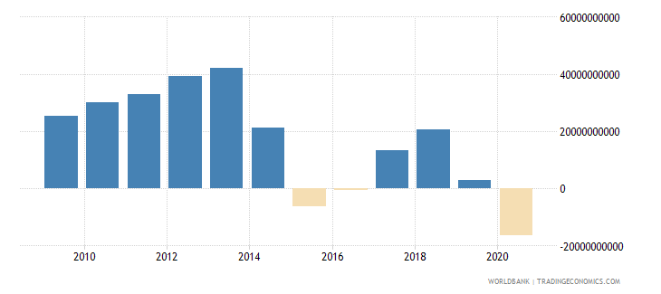nigeria net trade in goods bop us dollar wb data