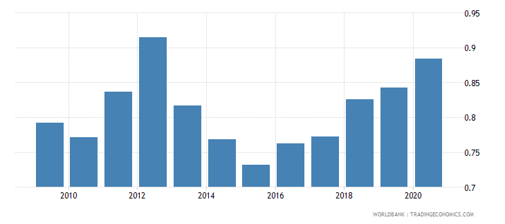 nigeria new business density new registrations per 1 000 people ages 15 64 wb data