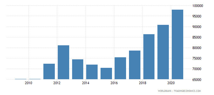 nigeria new businesses registered number wb data