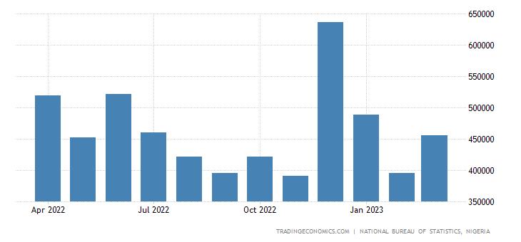 Nigeria Non Oil Exports