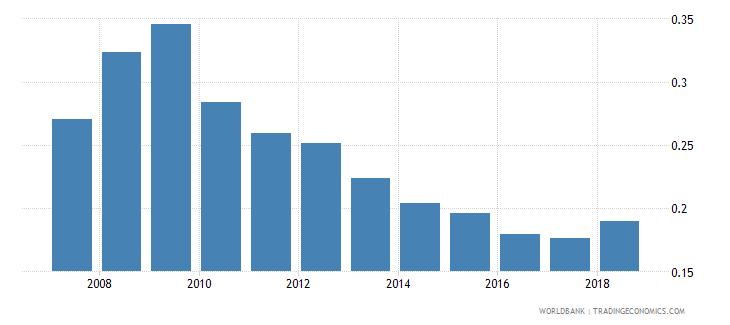 nigeria nonlife insurance premium volume to gdp percent wb data