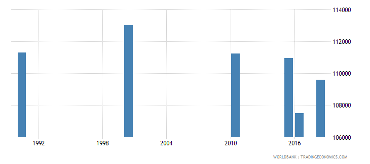 nigeria number of deaths ages 5 14 years wb data