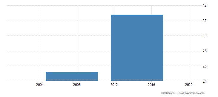 nigeria number of electrical outages in a typical month wb data