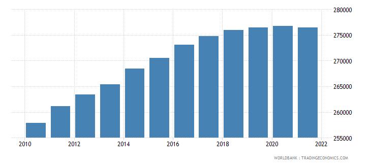 nigeria number of neonatal deaths wb data