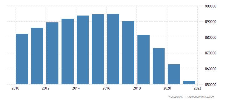 nigeria number of under five deaths wb data