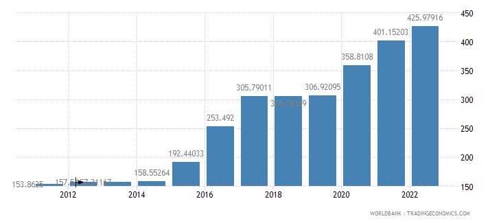 nigeria official exchange rate lcu per us dollar period average wb data