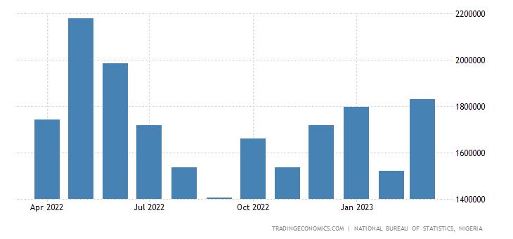 Nigeria Oil Exports