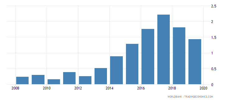 nigeria outstanding international private debt securities to gdp percent wb data