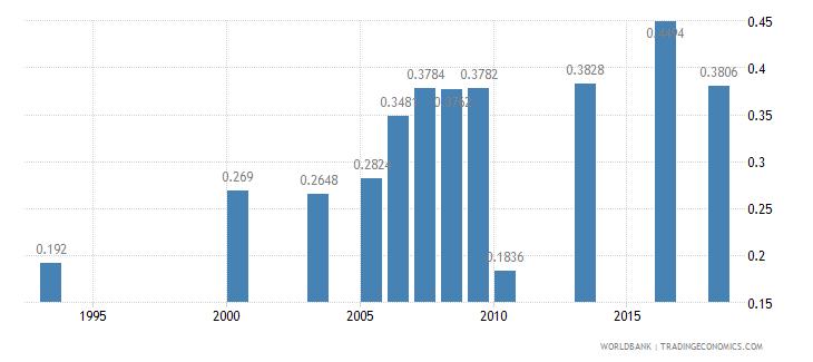 nigeria physicians per 1 000 people wb data