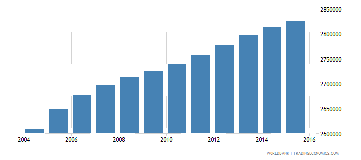 nigeria population age 0 male wb data