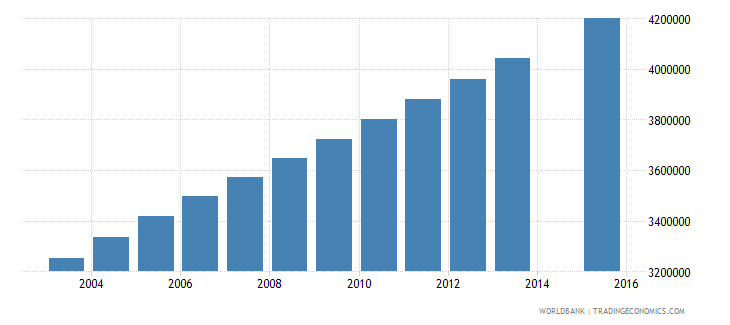 nigeria population age 14 total wb data