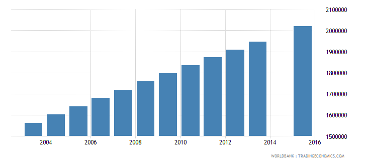 nigeria population age 15 female wb data