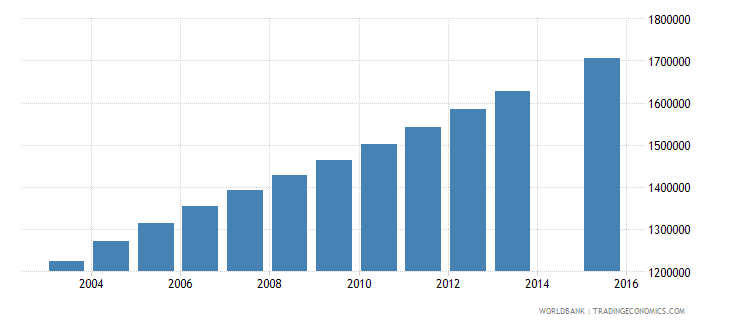 nigeria population age 22 female wb data