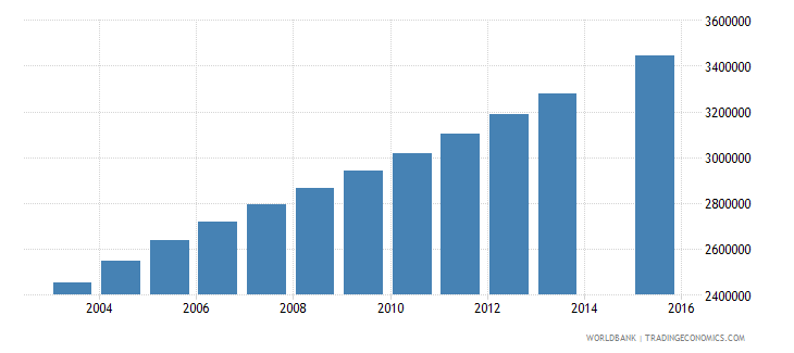 nigeria population age 22 total wb data