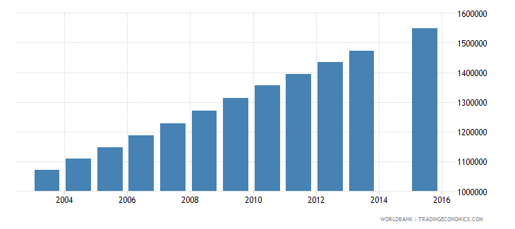 nigeria population age 25 female wb data