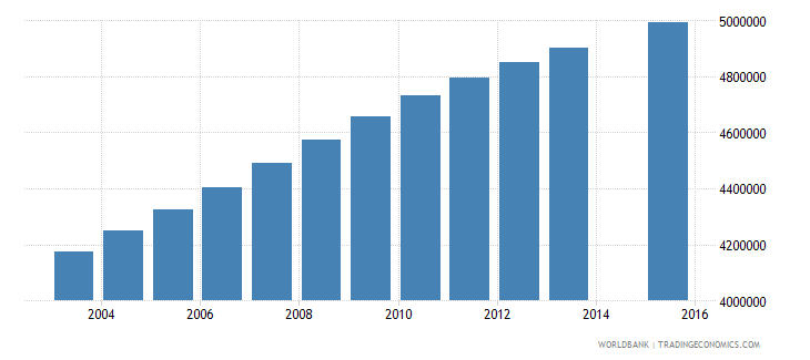 nigeria population age 5 total wb data