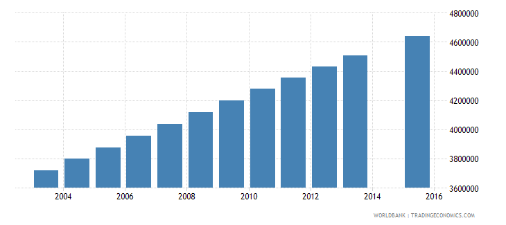 nigeria population age 9 total wb data