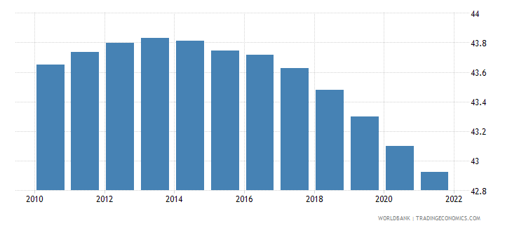 nigeria population ages 0 14 female percent of total wb data