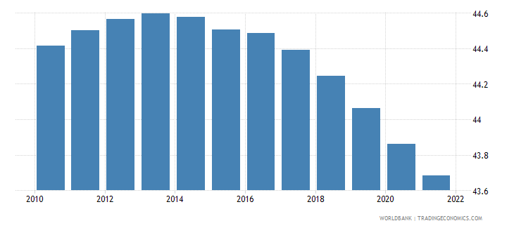 nigeria population ages 0 14 male percent of total wb data