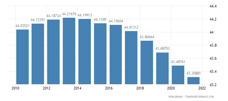 nigeria population ages 0 14 percent of total wb data