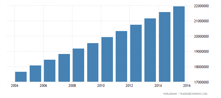 nigeria population ages 10 14 total wb data