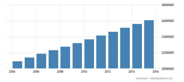 nigeria population ages 10 15 total wb data