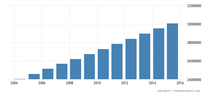 nigeria population ages 10 16 total wb data